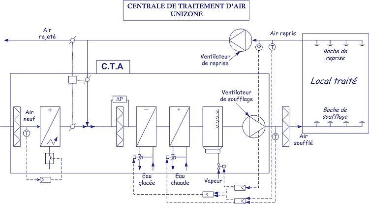 Climatisation for Fonctionnement d une climatisation automobile